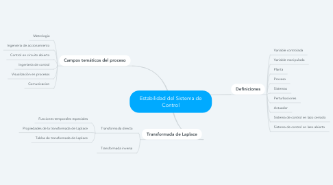 Mind Map: Estabilidad del Sistema de Control