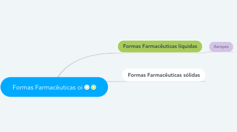 Mind Map: Formas Farmacêuticas oi