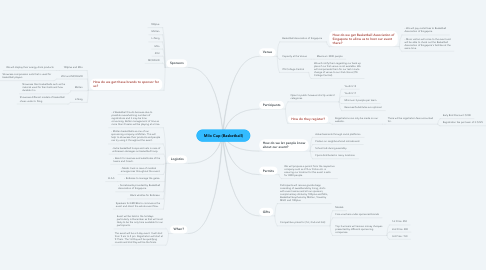 Mind Map: Milo Cup (Basketball)