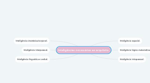 Mind Map: Inteligências necessárias ao arquiteto.