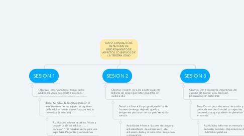 Mind Map: DAR A CONOCER LOS BENEFICIOS DE REFORZAMIENTO DE ASPECTOS COGNITIVOS DE LA TERCERA EDAD