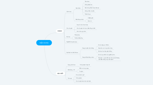 Mind Map: NỘI DUNG