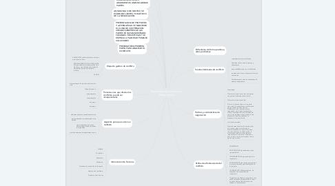 Mind Map: Resolución de Conflictos y Negociación