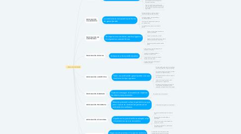 Mind Map: ESTILOS DE NEGOCIACIÓN