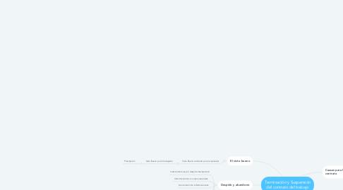 Mind Map: Terminación y Suspensión del contrato del trabajo