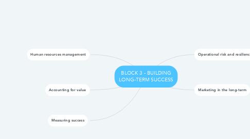 Mind Map: BLOCK 3 - BUILDING LONG-TERM SUCCESS