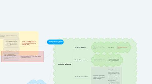 Mind Map: Fundamentos del estudio de la personalidad