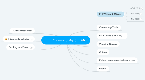 Mind Map: EHF Community Map (EHF)