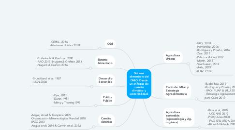 Mind Map: Sistema alimentario de Quito: desde un enfoque de cambio climático y sostenibilidad