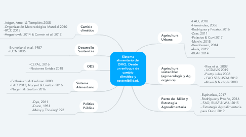 Mind Map: Sistema alimentario del DMQ: Desde un enfoque de cambio climático y sostenibilidad.