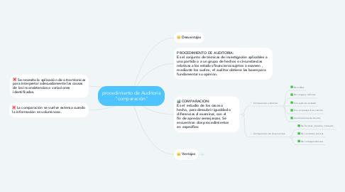 """Mind Map: procedimiento de Auditoria """"comparación"""""""