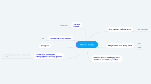 Mind Map: Mission Today