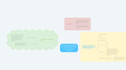 Mind Map: DEPENDENCIA EXTERNA DE LAS ORGANIZACIONES Causas y respuestas efectivas