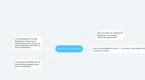Mind Map: MI vida y su proposito