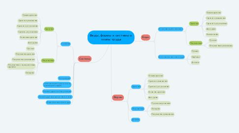Mind Map: Виды, формы и системы о платы труда