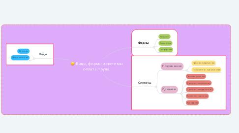 Mind Map: Виды, формы и системы оплаты труда