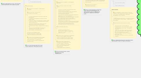 Mind Map: Партнер - сделки по услугам с 1С
