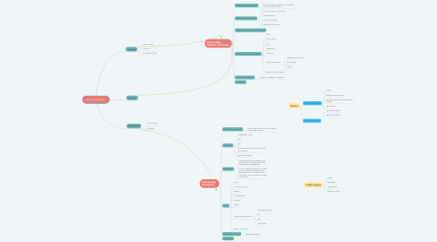Mind Map: Service Citoyen