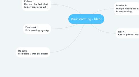 Mind Map: Brainstorming / Ideer
