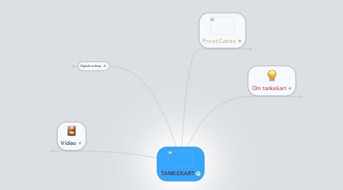 Mind Map: TANKEKART