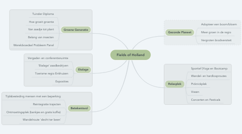 Mind Map: Fields of Holland