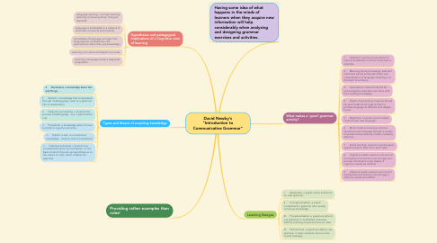"Mind Map: David Newby's ""Introduction to Communicative Grammar"""