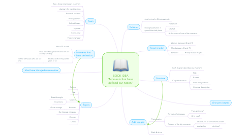 """Mind Map: BOOK IDEA """"Moments that have  defined our nation"""""""
