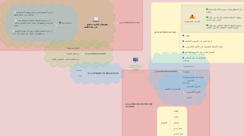 Mind Map: دمج التكنولوجيا الحديثة في العملية التعليمية التعلمية