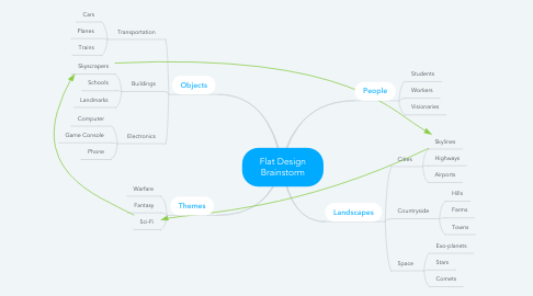 Mind Map: Flat Design Brainstorm