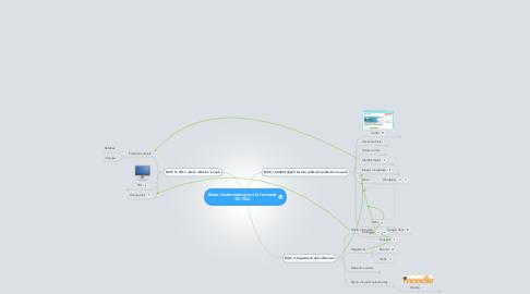 Mind Map: Eines i instruments per a la formació TIC-TAC