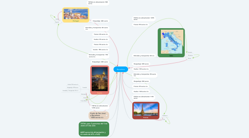 Mind Map: Barcelona