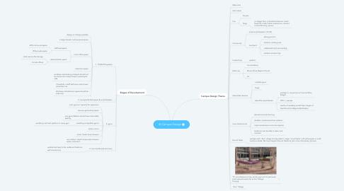 Mind Map: IA Campus Design