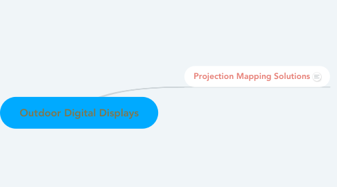 Mind Map: Outdoor Digital Displays