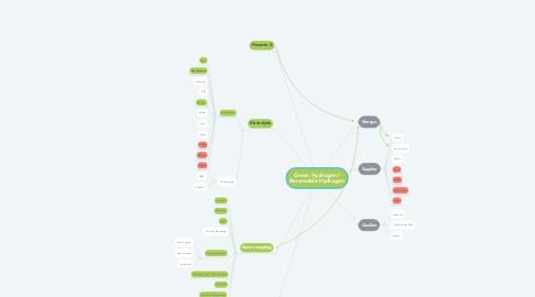 Mind Map: Green Hydrogen / Renewable Hydrogen