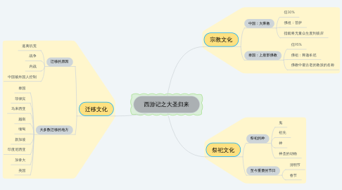Mind Map: 西游记之大圣归来