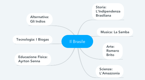 Mind Map: Il Brasile