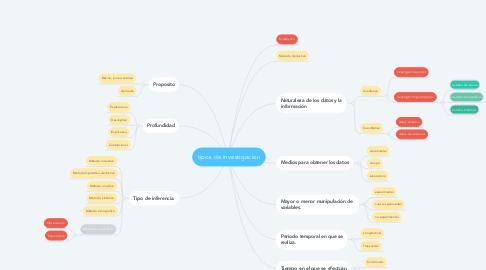 Mind Map: tipos de investigacion