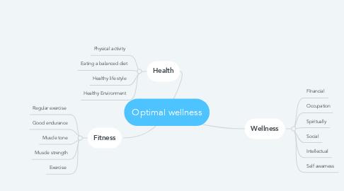 Mind Map: Optimal wellness