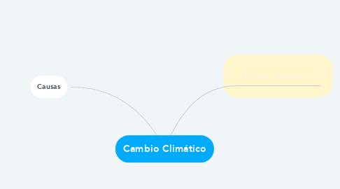 Mind Map: Cambio Climático