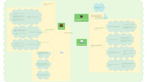 Mind Map: La elección del  tema