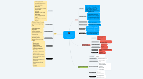 Mind Map: CUADRO COMPARATIVO DISEÑOS DE INVESTIGACIÓN CUALITATIVA