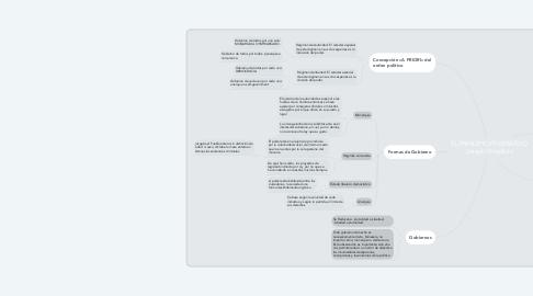 Mind Map: EL PRINCIPIO FEDERATIVO Joseph Proudhon