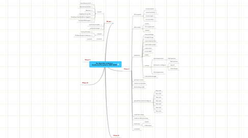 Mind Map: The New War Collection: Resistance/Permanence (2007-2009)