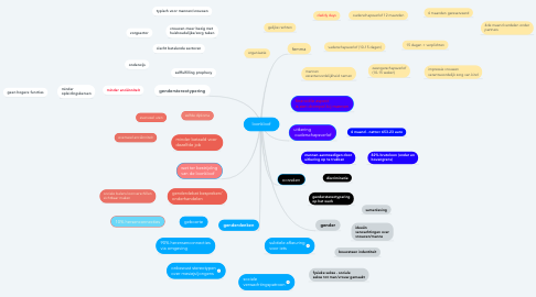 Mind Map: loonkloof