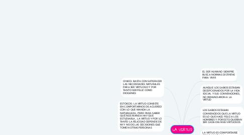 Mind Map: LA VIRTUD