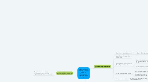 Mind Map: Архітэктура і манументальны жывапіс беларускіх зямель Рэчы Паспалітай