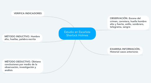 Mind Map: Estudio en Escarlata Sherlock Holmes