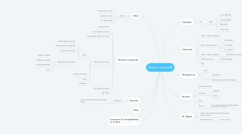 Mind Map: Misión: usuarios