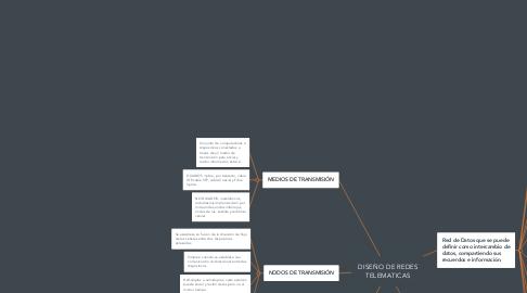 Mind Map: DISEÑO DE REDES TELEMATICAS