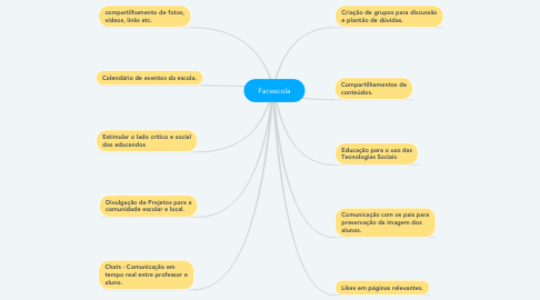 Mind Map: Facescola